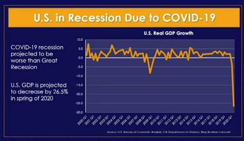 Graphic of recession